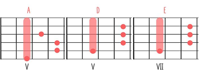 Three Little Birds Ohne Noten Auf Gitarre Lernen Akkorde
